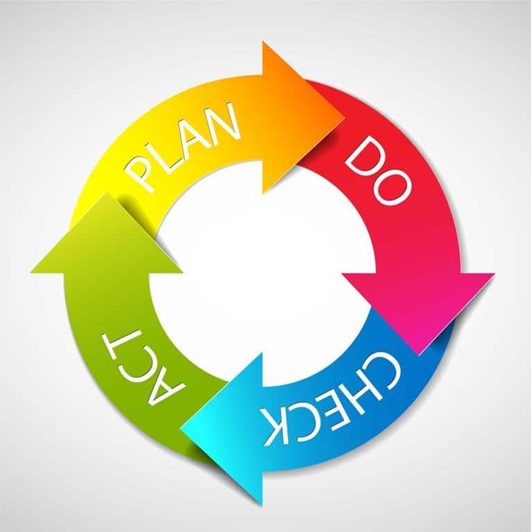o ciclo PDCA surgiu no Japão em 1950 e era voltado para a gestão do negócio